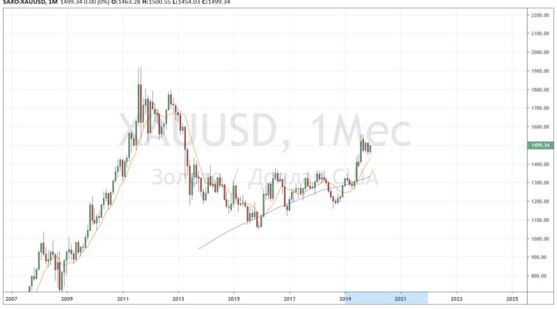 рост золота форекс 2019